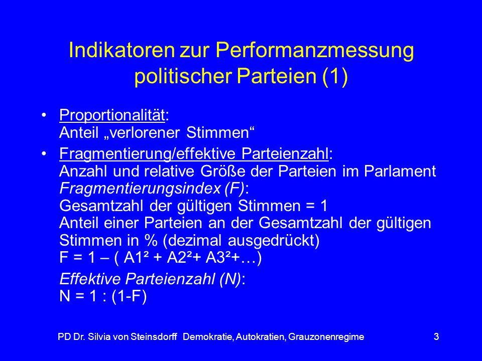 Indikatoren zur Performanzmessung politischer Parteien (1)