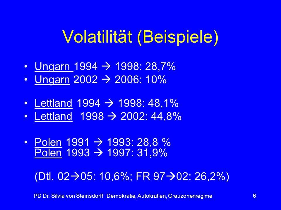 Volatilität (Beispiele)