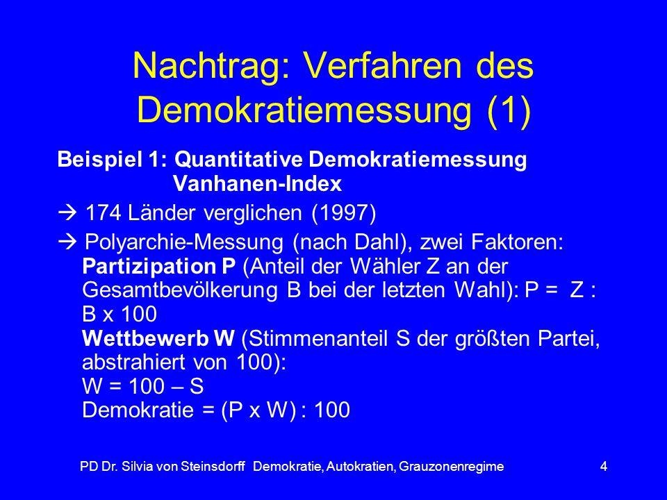 Nachtrag: Verfahren des Demokratiemessung (1)