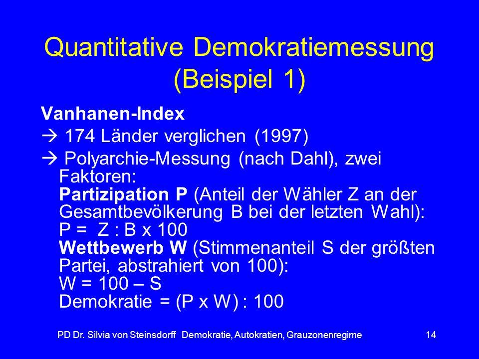 Quantitative Demokratiemessung (Beispiel 1)