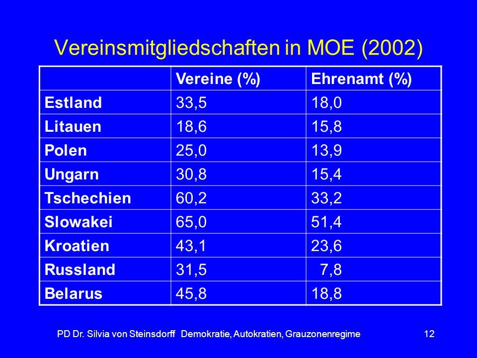Vereinsmitgliedschaften in MOE (2002)
