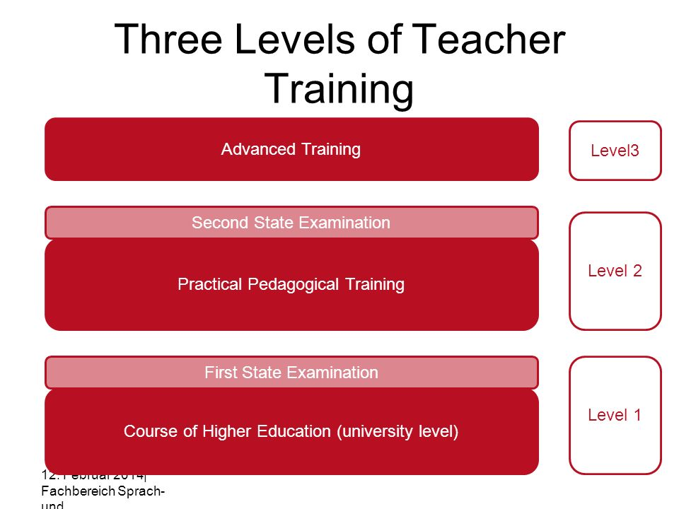 Three Levels of Teacher Training