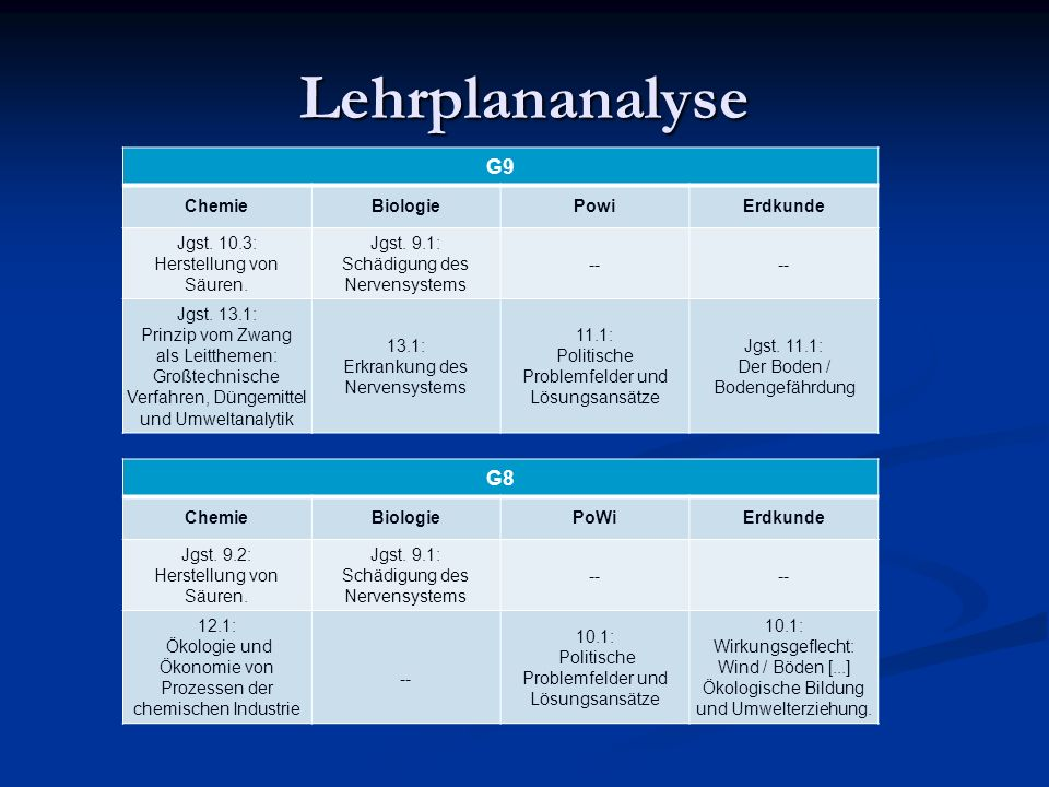 Lehrplananalyse G9 G8 Chemie Biologie Powi Erdkunde Jgst. 10.3: