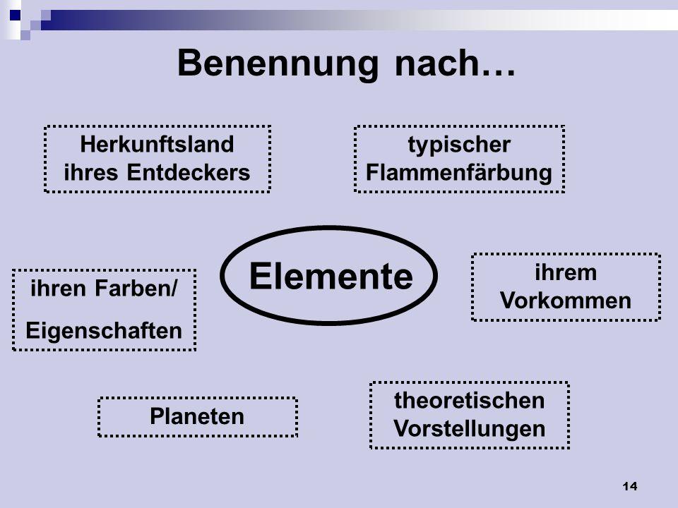 Benennung nach… Elemente