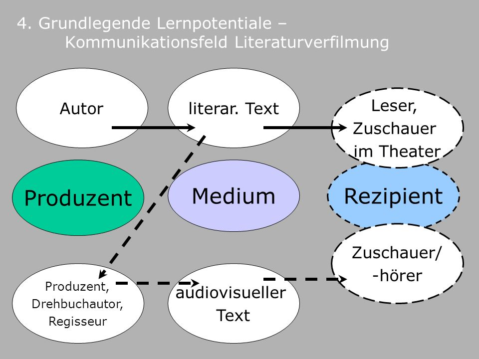 Produzent Medium Rezipient