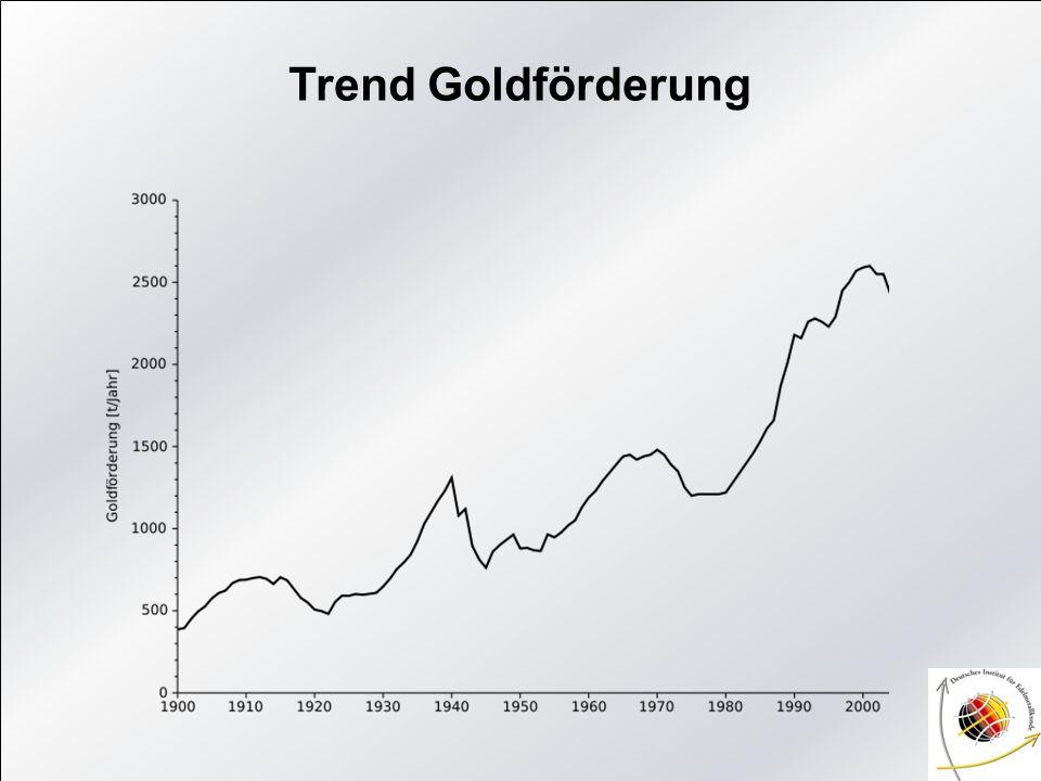 Trend Goldförderung