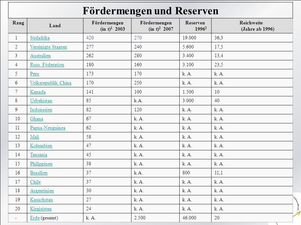 Fördermengen und Reserven