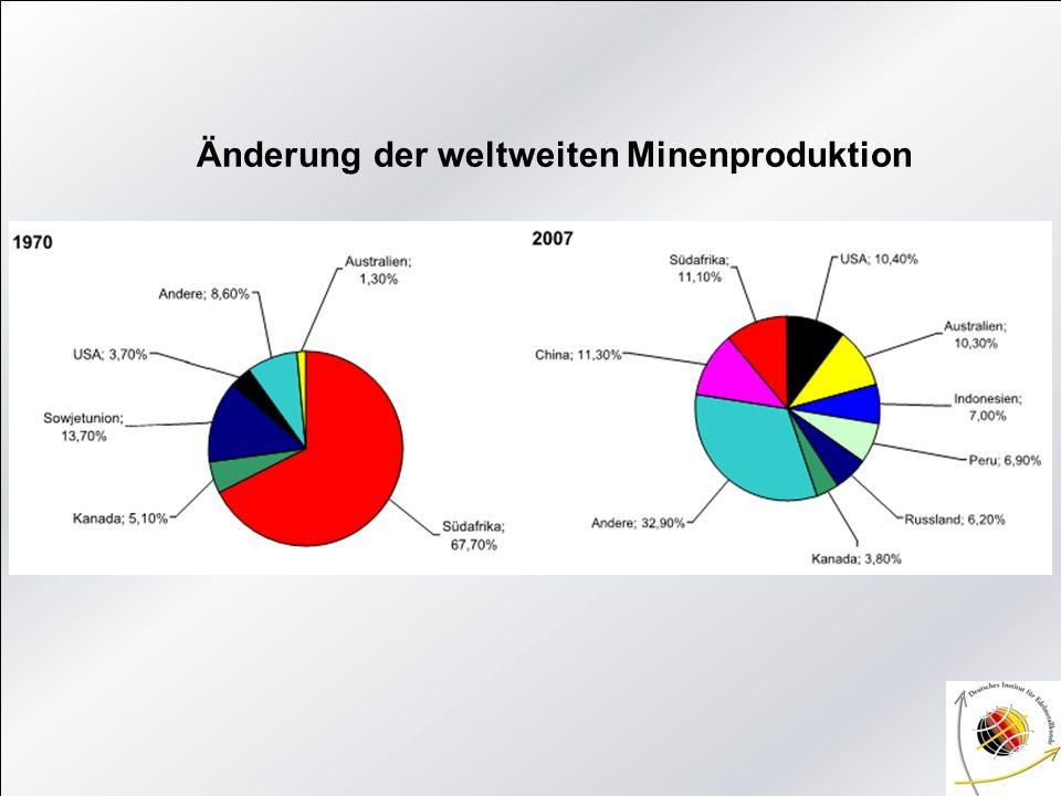 Änderung der weltweiten Minenproduktion