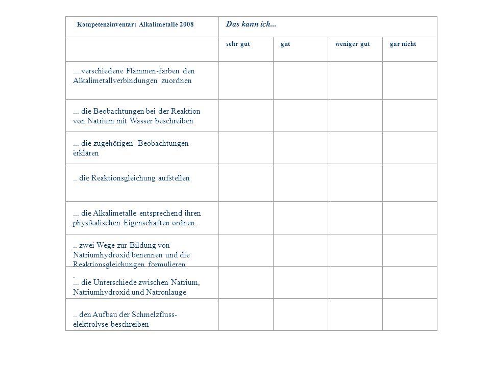 Kompetenzinventar: Alkalimetalle 2008 Das kann ich...