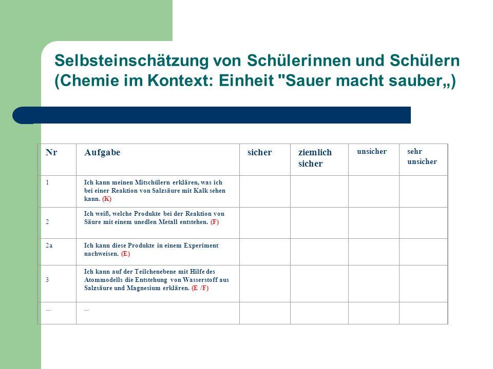 """Selbsteinschätzung von Schülerinnen und Schülern (Chemie im Kontext: Einheit Sauer macht sauber"""")"""