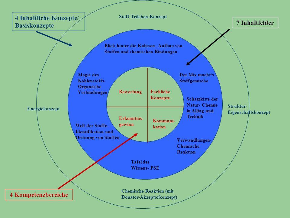 7 Inhaltfelder 4 Kompetenzbereiche