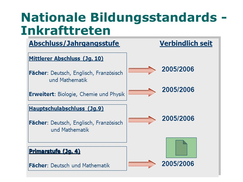 Nationale Bildungsstandards - Inkrafttreten