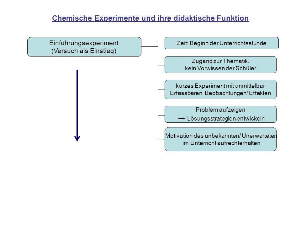 Chemische Experimente und ihre didaktische Funktion