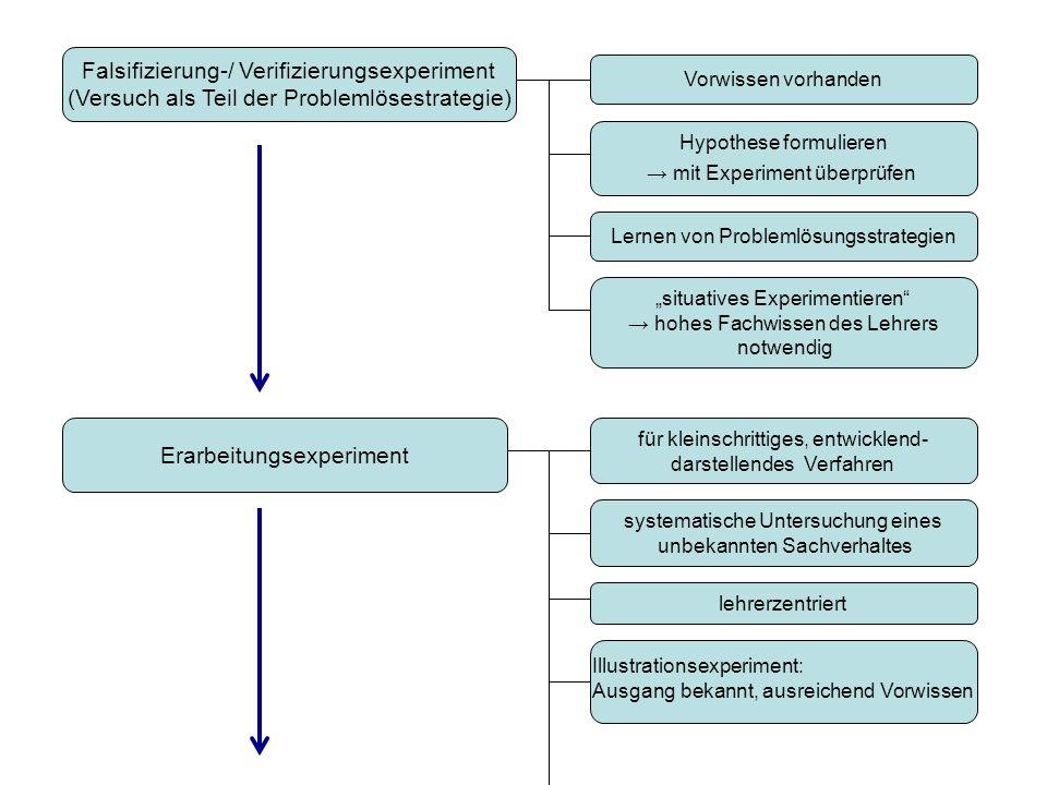 Falsifizierung-/ Verifizierungsexperiment