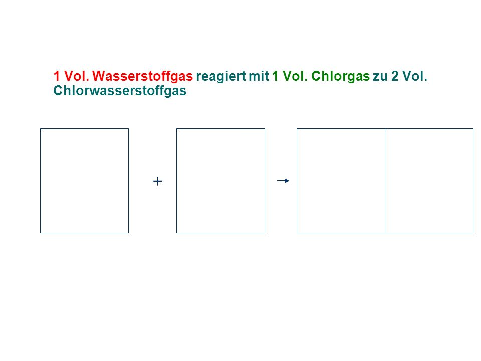 1 Vol. Wasserstoffgas reagiert mit 1 Vol. Chlorgas zu 2 Vol