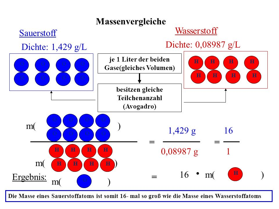 . Massenvergleiche Wasserstoff Sauerstoff Dichte: 0,08987 g/L