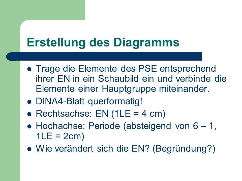 Erstellung des Diagramms