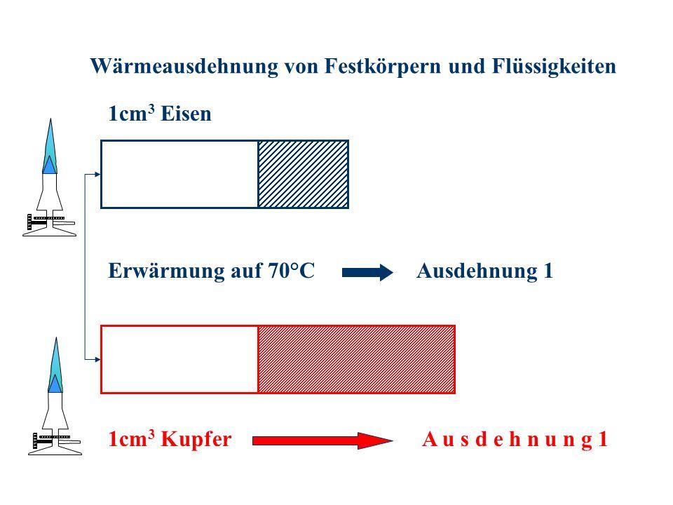 Wärmeausdehnung von Festkörpern und Flüssigkeiten