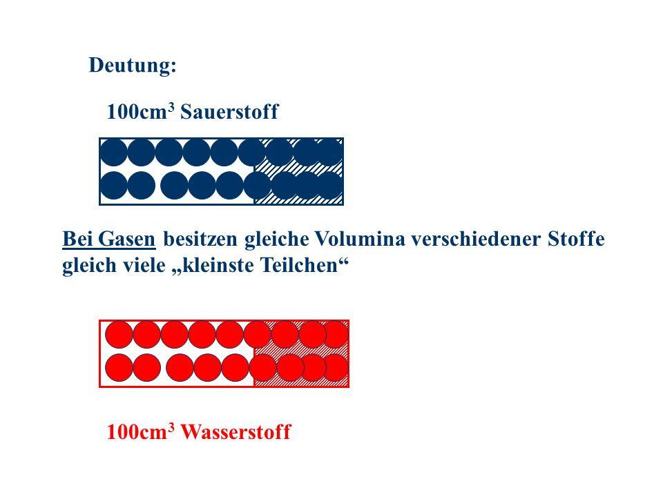 """Deutung: 100cm3 Sauerstoff. Bei Gasen besitzen gleiche Volumina verschiedener Stoffe gleich viele """"kleinste Teilchen"""