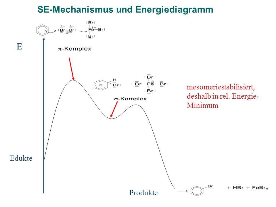 SE-Mechanismus und Energiediagramm