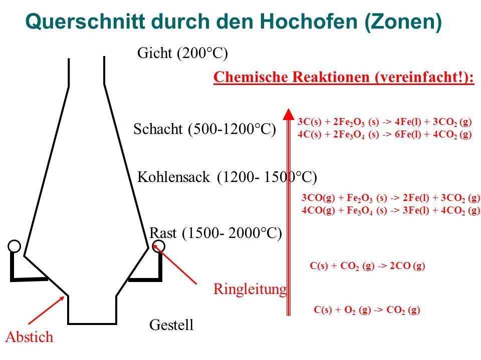 Querschnitt durch den Hochofen (Zonen)