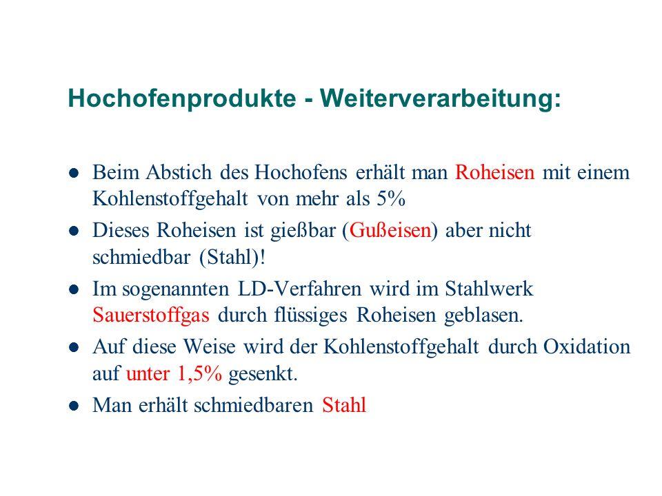Hochofenprodukte - Weiterverarbeitung: