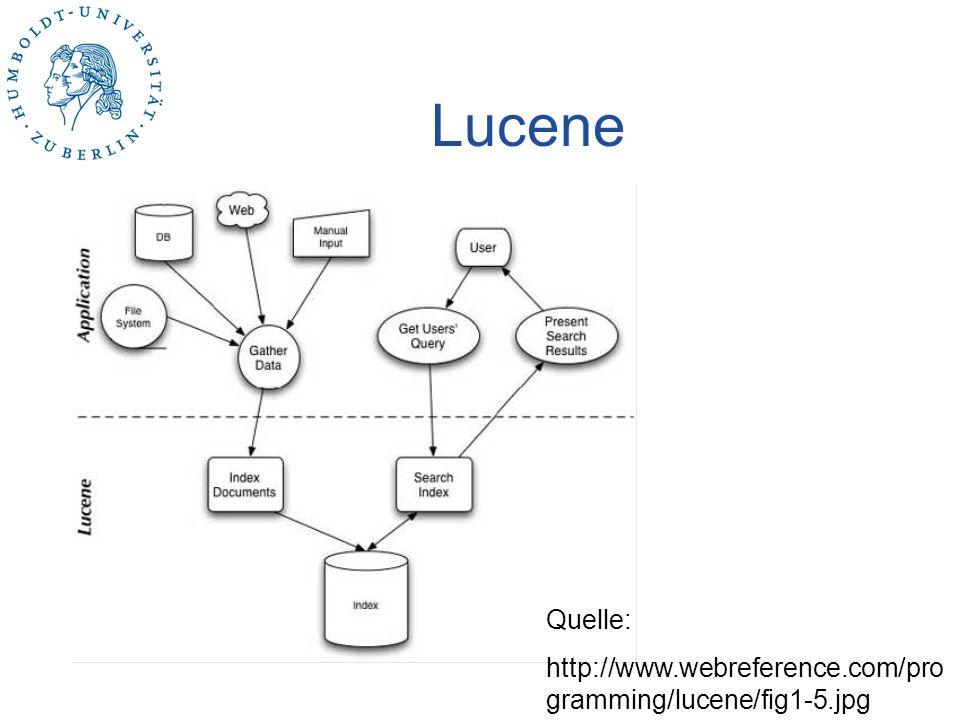 Lucene Quelle: http://www.webreference.com/programming/lucene/fig1-5.jpg