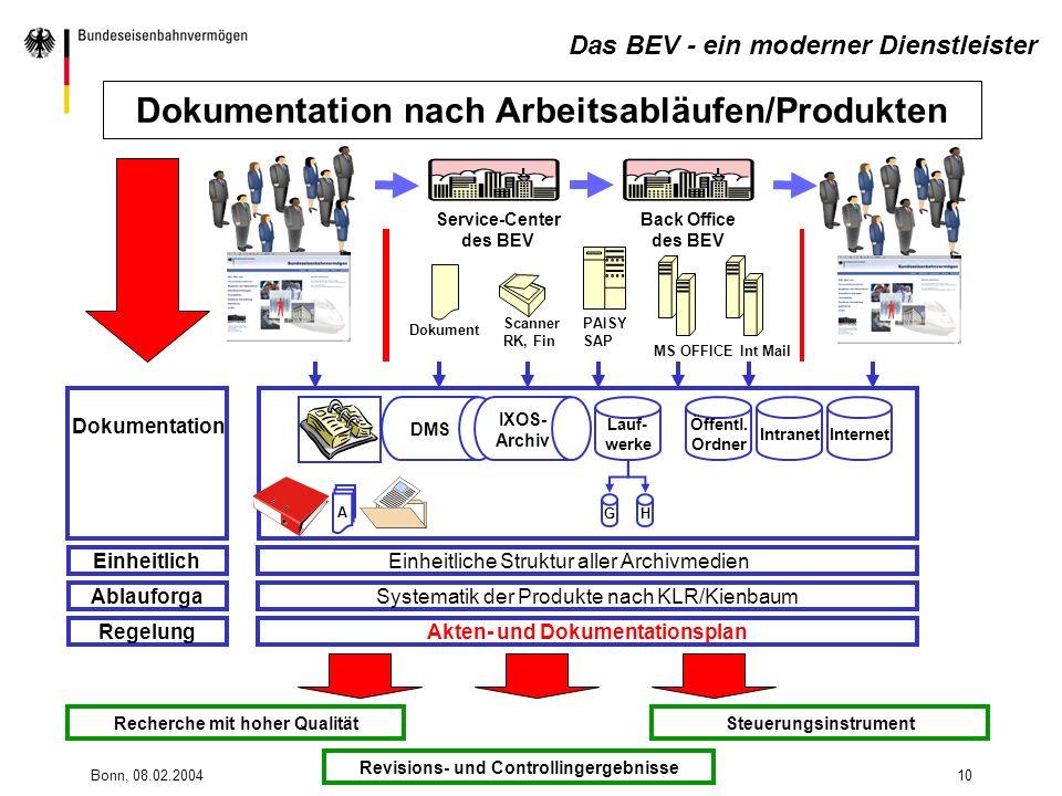 Dokumentation nach Arbeitsabläufen/Produkten