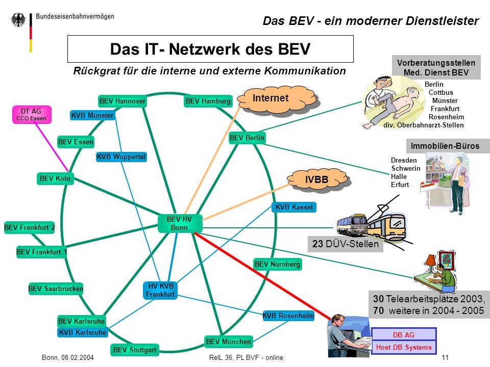 Das IT- Netzwerk des BEV