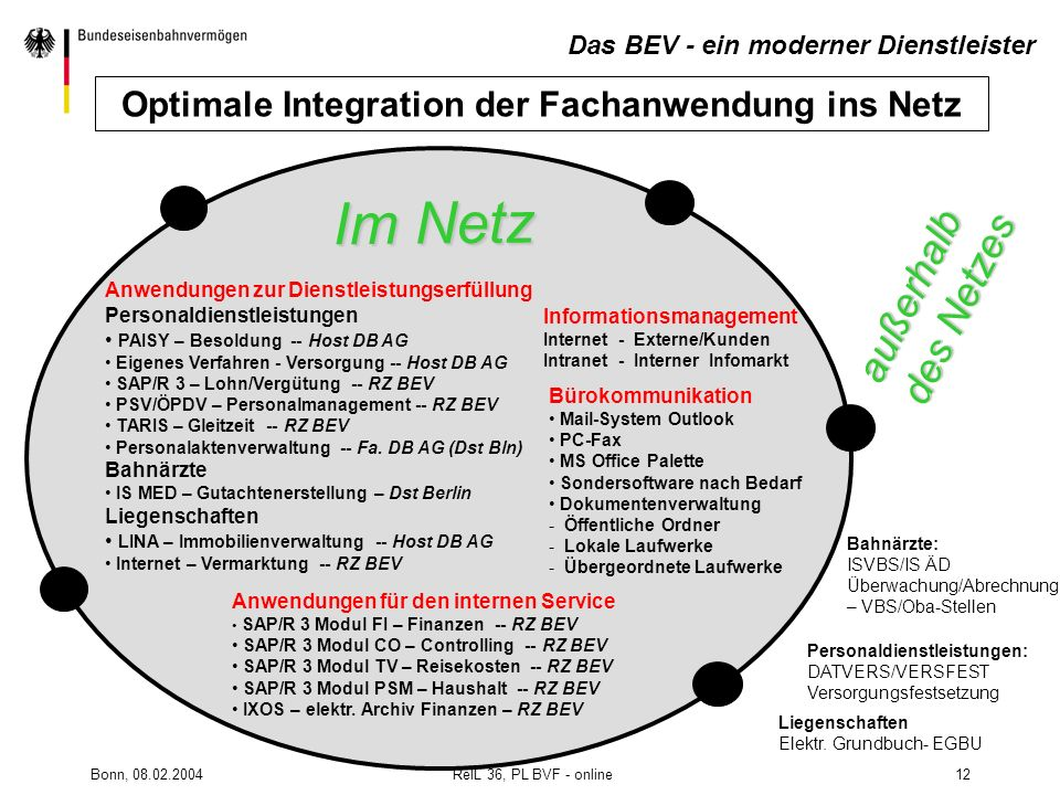 Optimale Integration der Fachanwendung ins Netz
