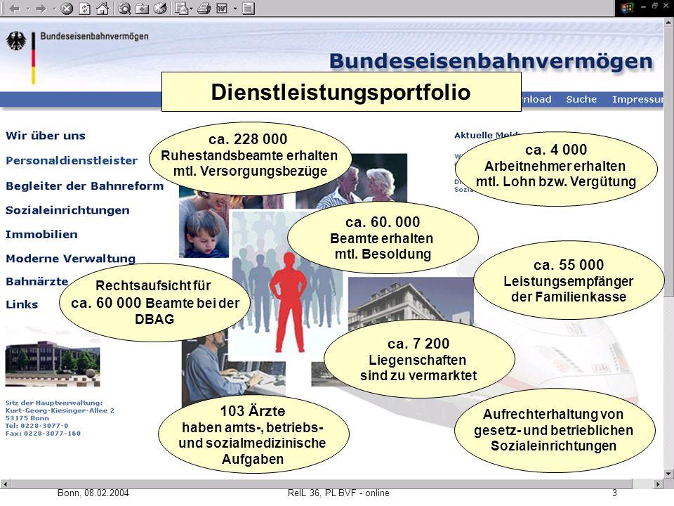 Dienstleistungsportfolio