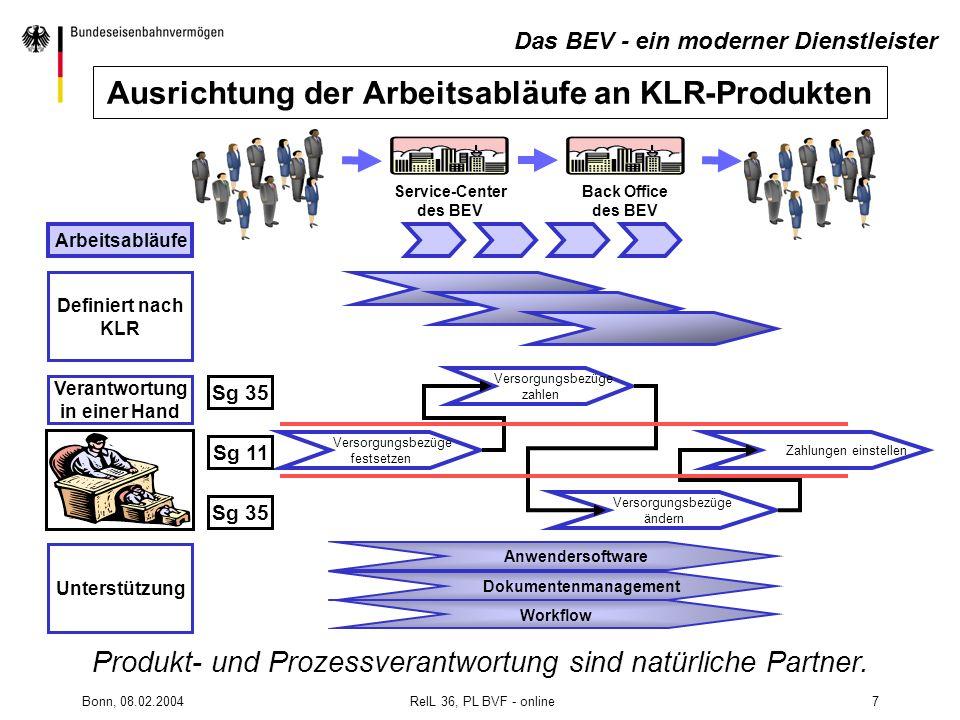Ausrichtung der Arbeitsabläufe an KLR-Produkten