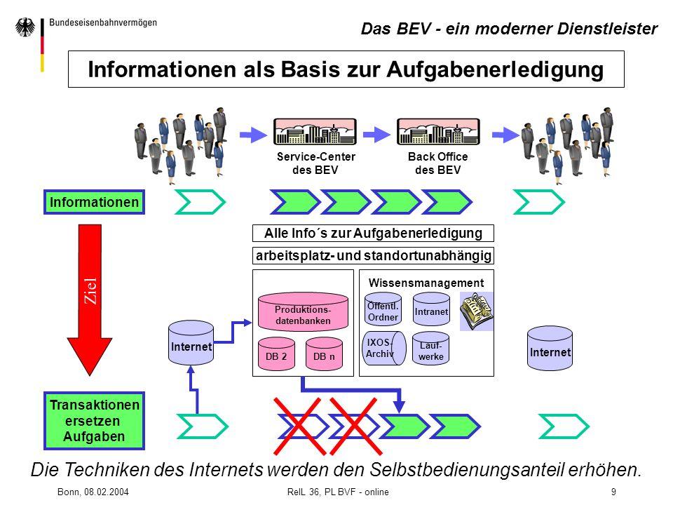 Informationen als Basis zur Aufgabenerledigung