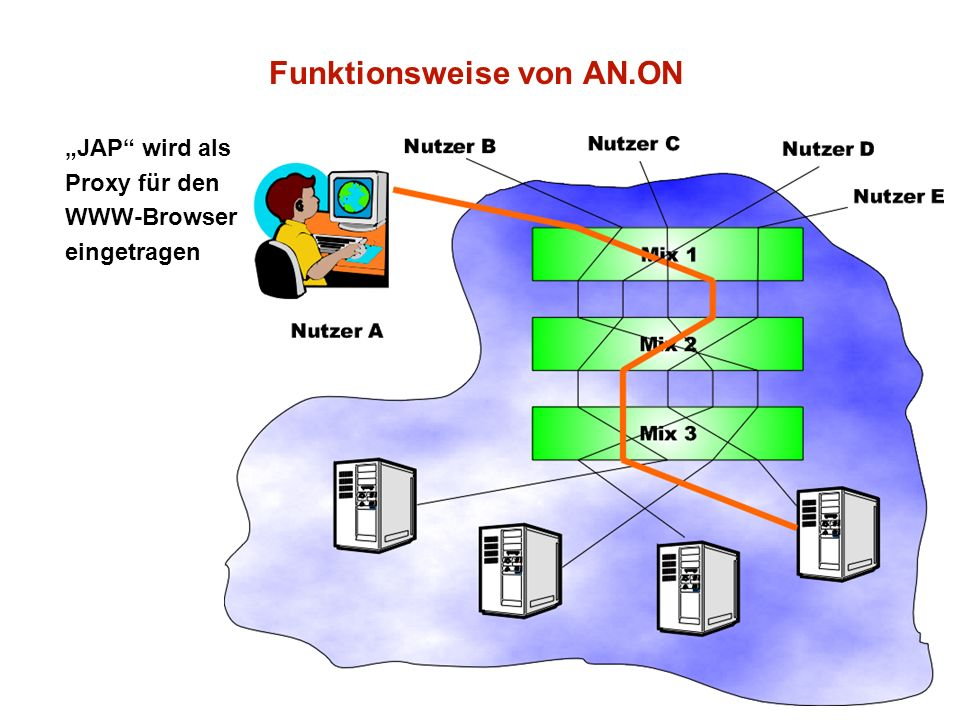Funktionsweise von AN.ON