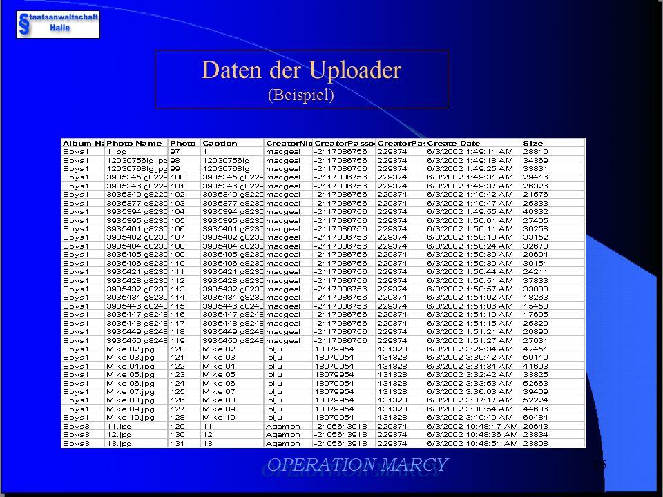 Daten der Uploader (Beispiel) OPERATION MARCY