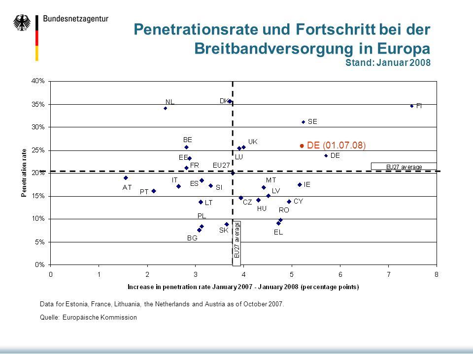Penetrationsrate und Fortschritt bei der Breitbandversorgung in Europa Stand: Januar 2008