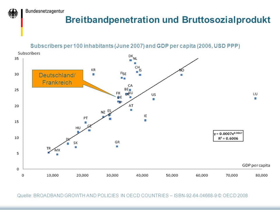 Breitbandpenetration und Bruttosozialprodukt