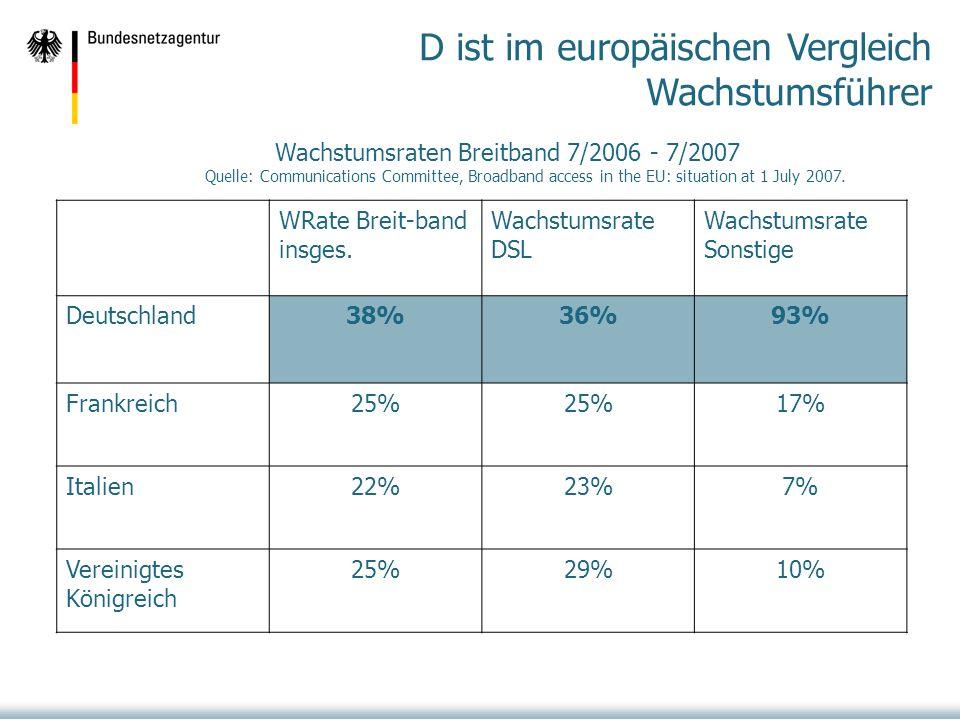 D ist im europäischen Vergleich Wachstumsführer