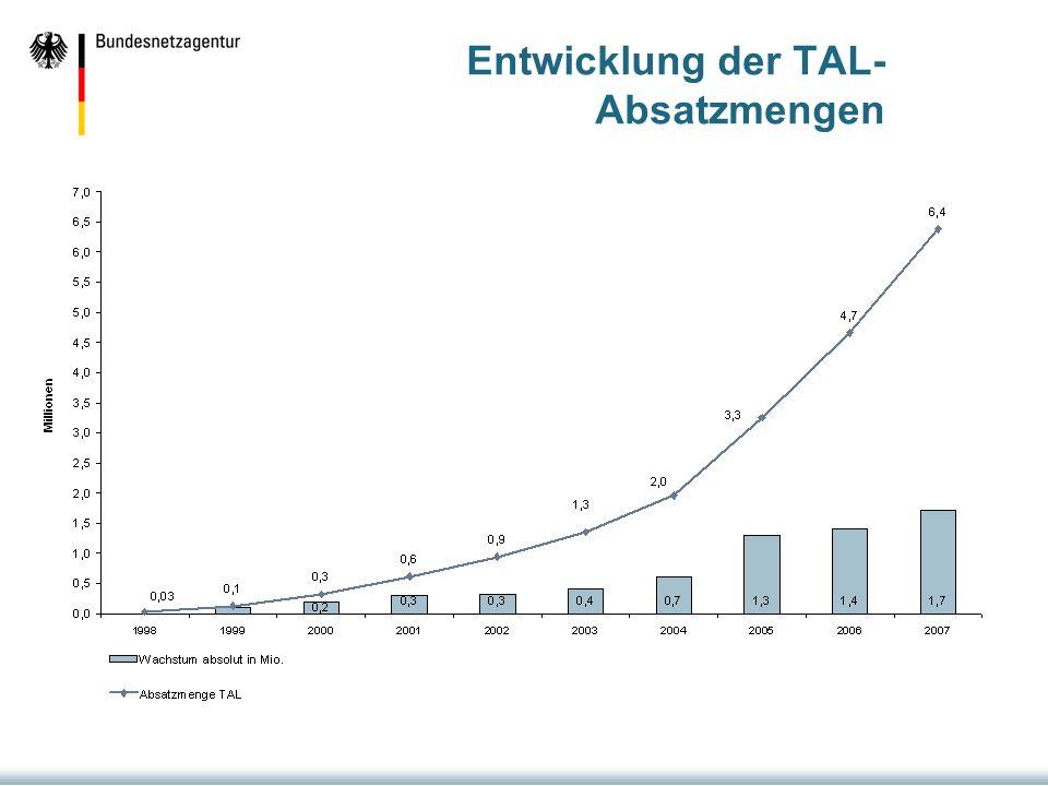 Entwicklung der TAL-Absatzmengen