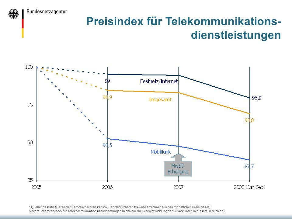 Preisindex für Telekommunikations-dienstleistungen