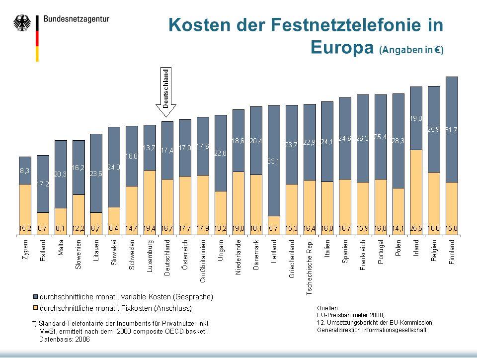 Kosten der Festnetztelefonie in Europa (Angaben in €)
