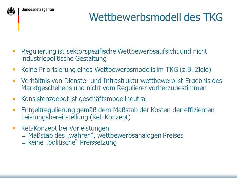 Wettbewerbsmodell des TKG