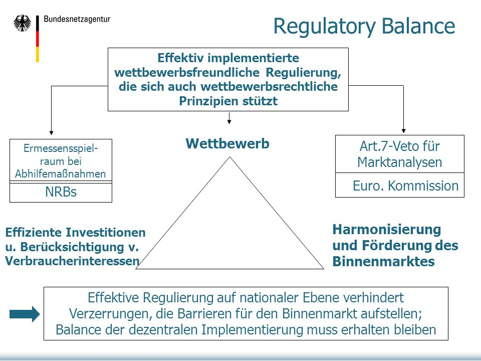 Regulatory Balance Euro. Kommission Wettbewerb