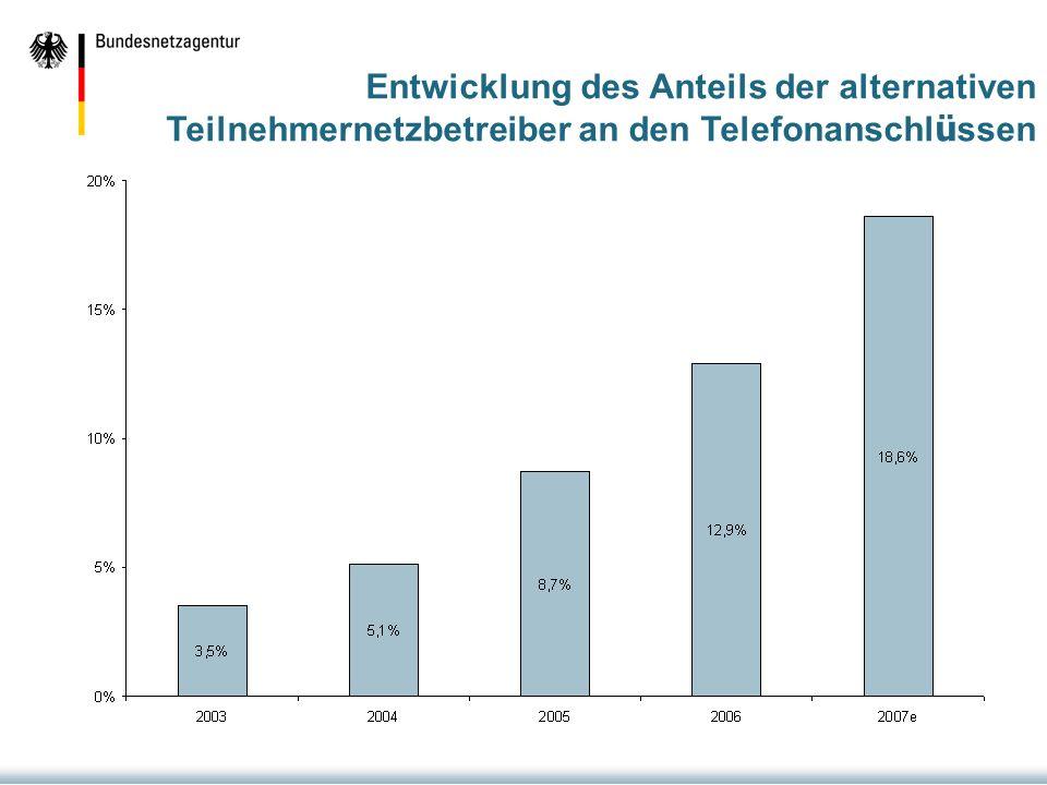 Entwicklung des Anteils der alternativen Teilnehmernetzbetreiber an den Telefonanschlüssen