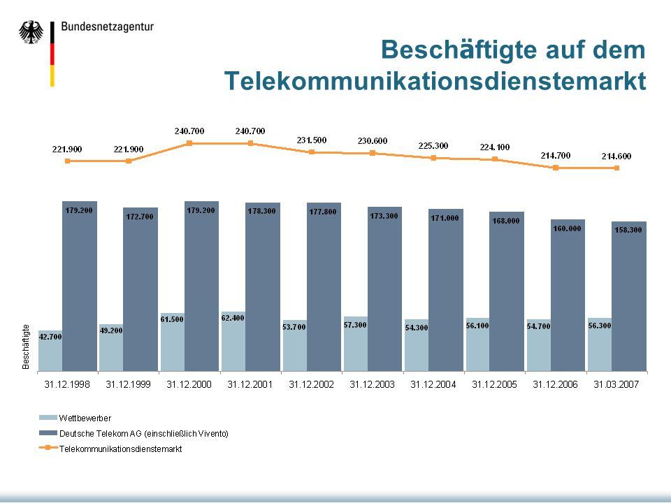 Beschäftigte auf dem Telekommunikationsdienstemarkt