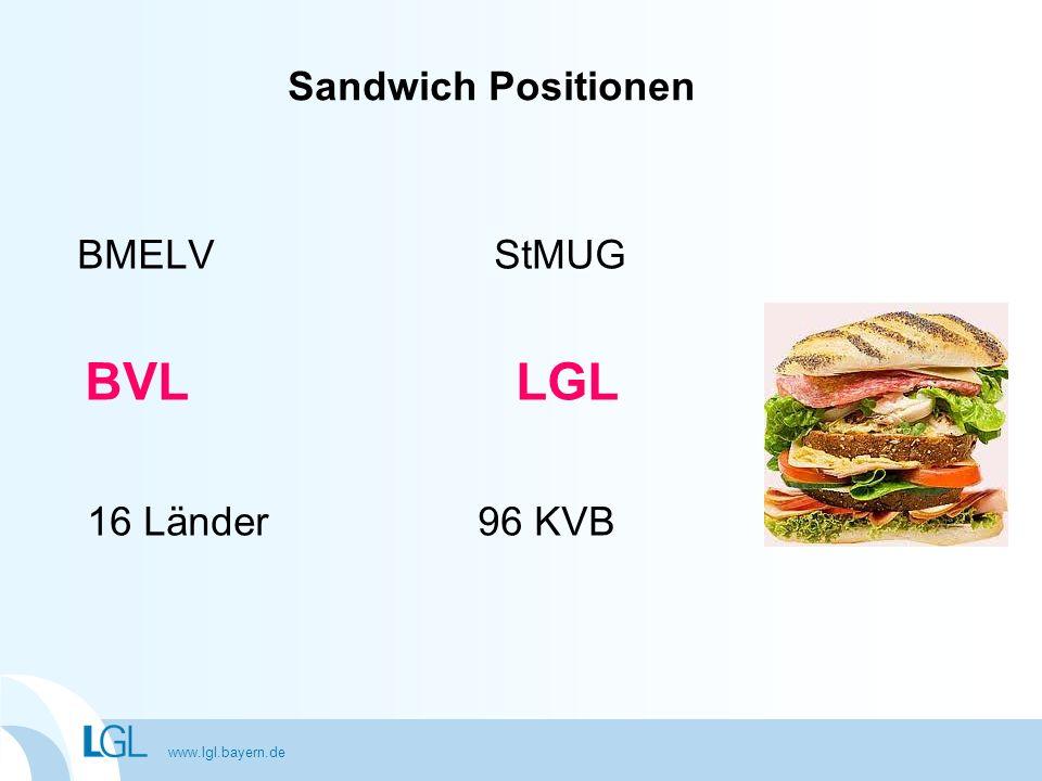 BVL LGL Sandwich Positionen BMELV StMUG 16 Länder 96 KVB