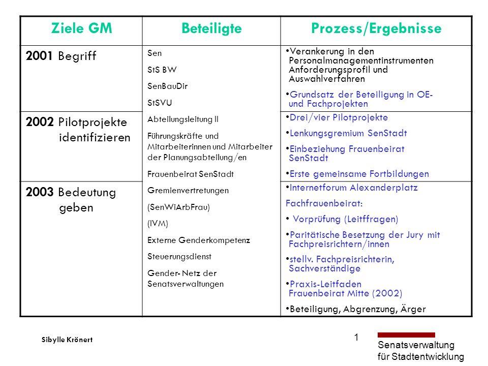 Ziele GM Beteiligte Prozess/Ergebnisse