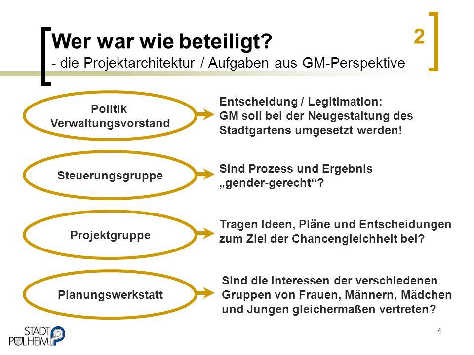 Wer war wie beteiligt - die Projektarchitektur / Aufgaben aus GM-Perspektive
