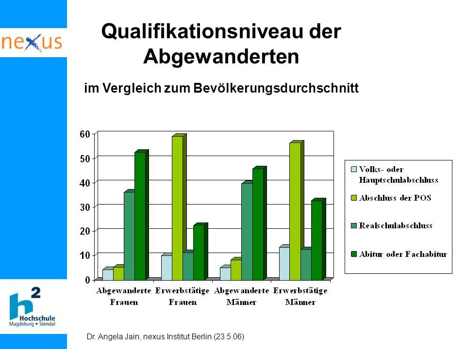 Qualifikationsniveau der Abgewanderten