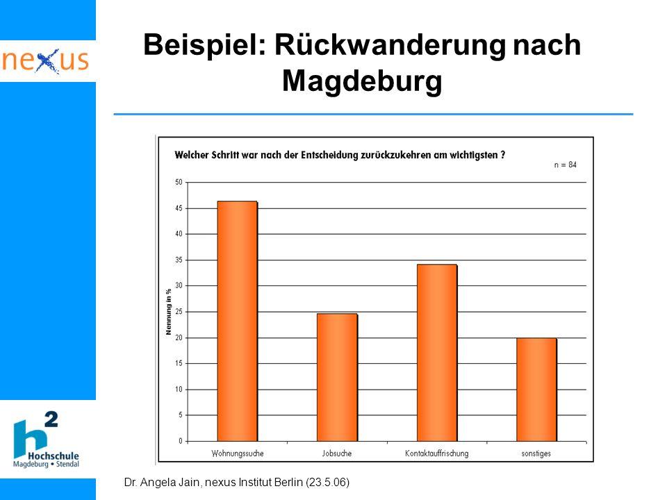 Beispiel: Rückwanderung nach Magdeburg